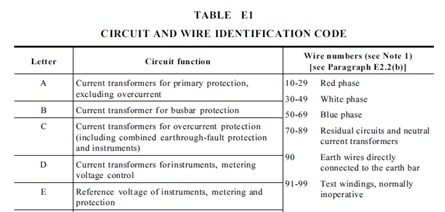 Substation and HV installations – Wiring Labelling Guide on pascal numbers, design numbers, glass numbers, wire numbers,
